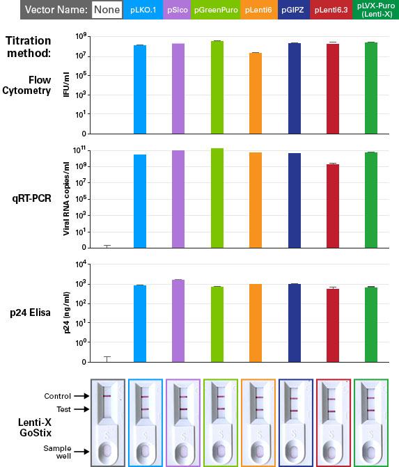 High-titer virus produced regardless of the lentiviral vector backbone with Lenti-X Packaging Single Shots